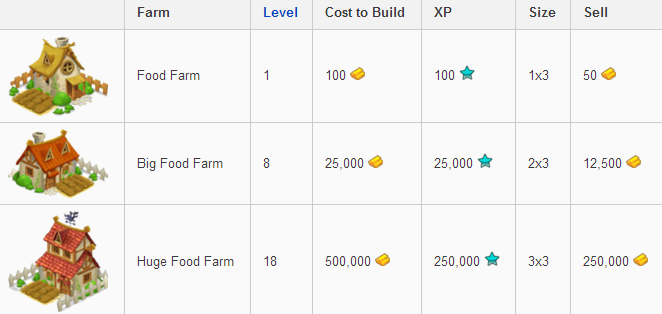 Build Food Farm